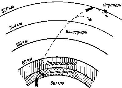 Траектория выхода на первую космическую скорость