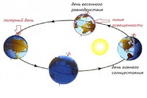 смена астрономических времен года