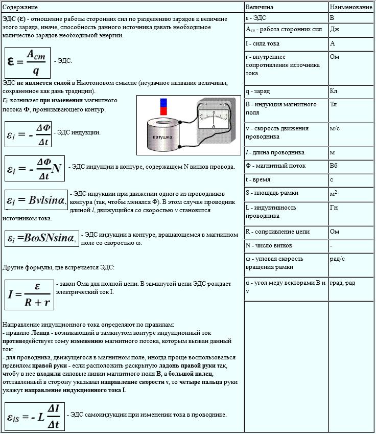 Эдс индукции таблица