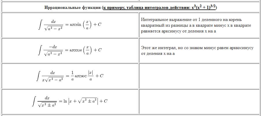 интегралы. Иррациональные функции