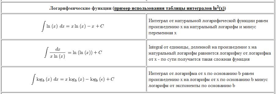 интегралы. логарифмические функции