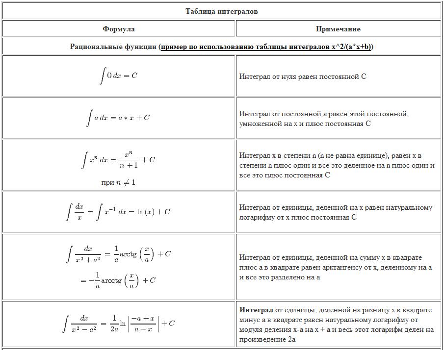интегралы. Рациональные функции