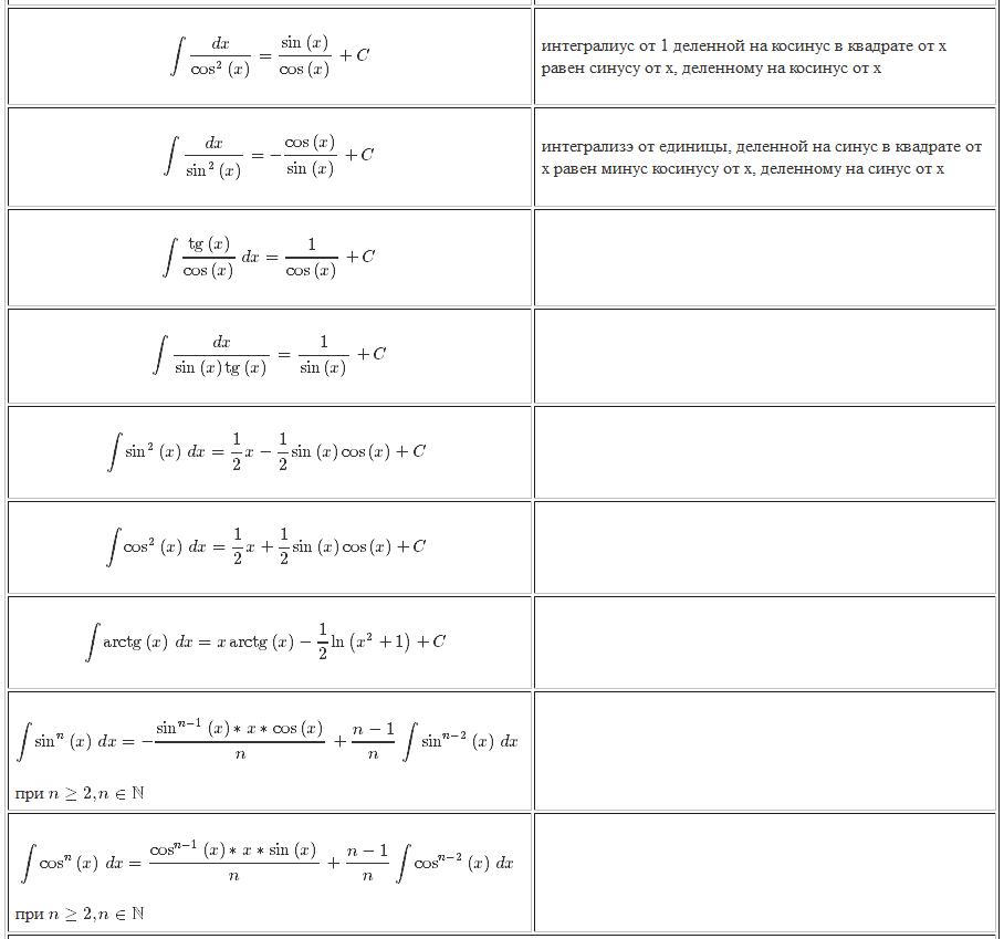 интегралы. тригономертические функции 2