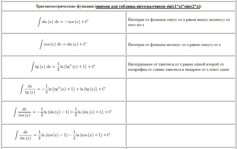 интегралы. тригонометрические функции