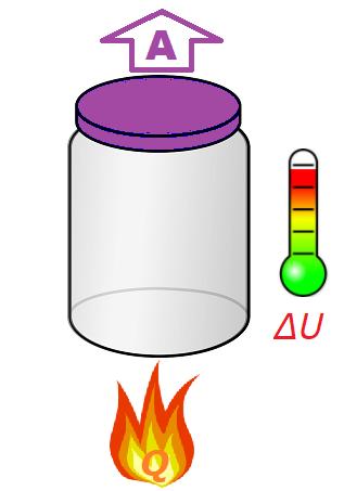 Первый закон термодинамики на простом примере