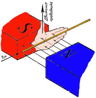 правило левой руки для магнитного поля