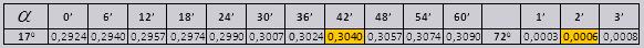 пример - тригонометрия по таблице Брадиса