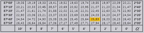 Таблица синусов Брадиса. Пример 6