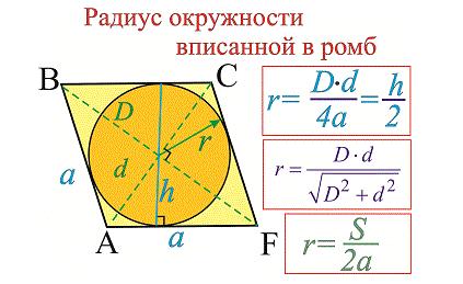 радиус вписанной в ромб окружности