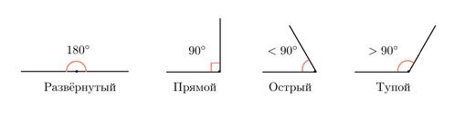 разности углов