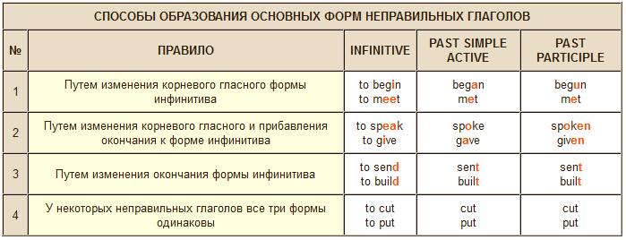 способы образования неправильных глаголов