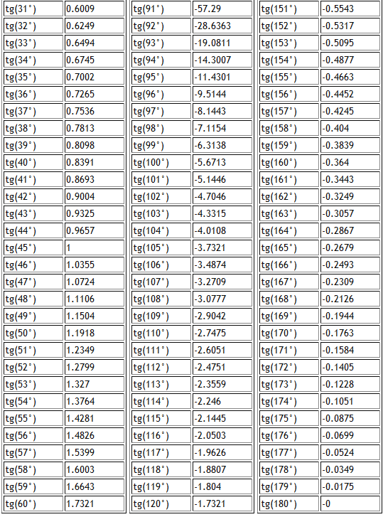 таблица тангенсов 2
