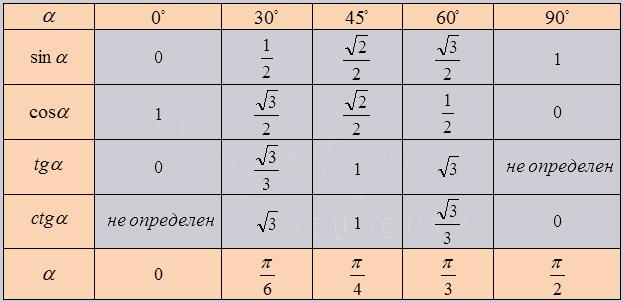 тригонометрия - таблица синусов, косинусов, тангенсов и котангенсов основных углов