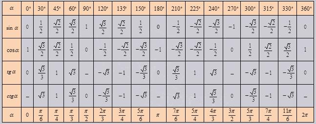 таблица тригонометрических функций 360 градусов