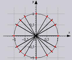 расширенная таблица косинусов, синусов, котантенсов и тангенсов