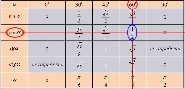 пример работы с тригонометрической таблицей