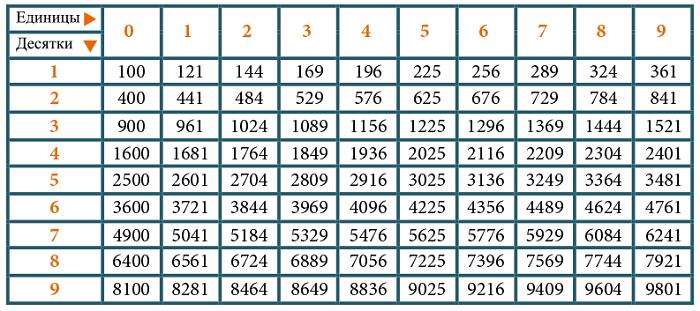таблица квадратов