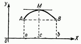 теорема Ролля