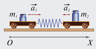 схема работы второго закона Ньютона