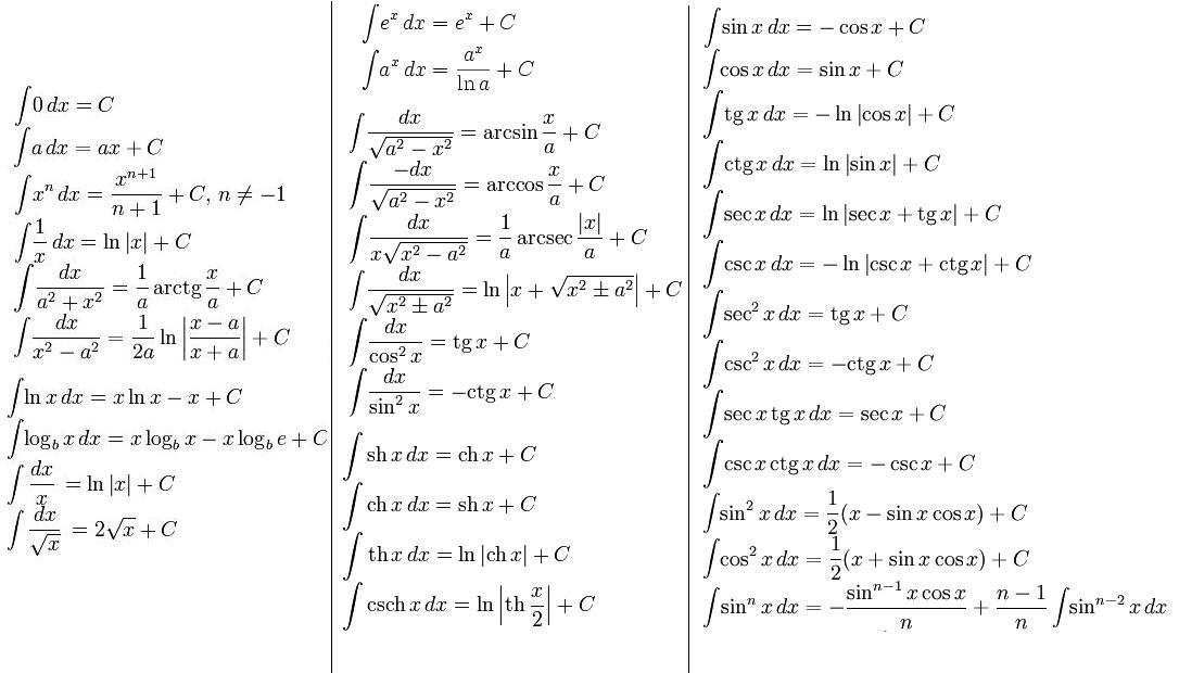 интегралов логарифмом таблица с