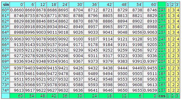Таблица Брадиса:  Косинусы-синусы