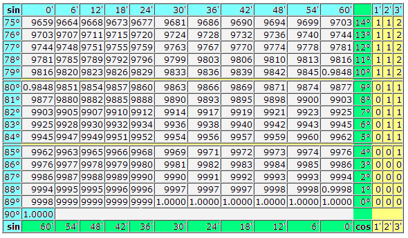 таблица брадиса онлайн - фото 2