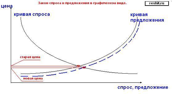 ЕГЭ 2009... Закон предложения