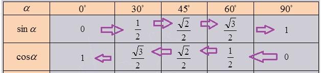 Таблица синусов и косинусов c пометками